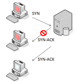 A SYN-ACK attack